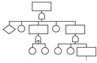 Risikoanalyse-Tools: Fehlerbaumanalyse (FTA)