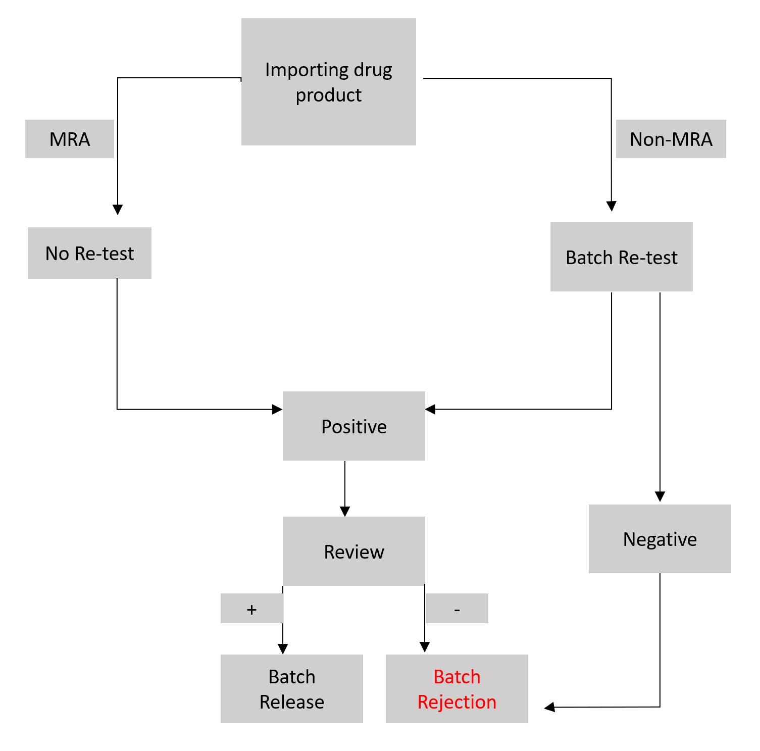 A drug's life